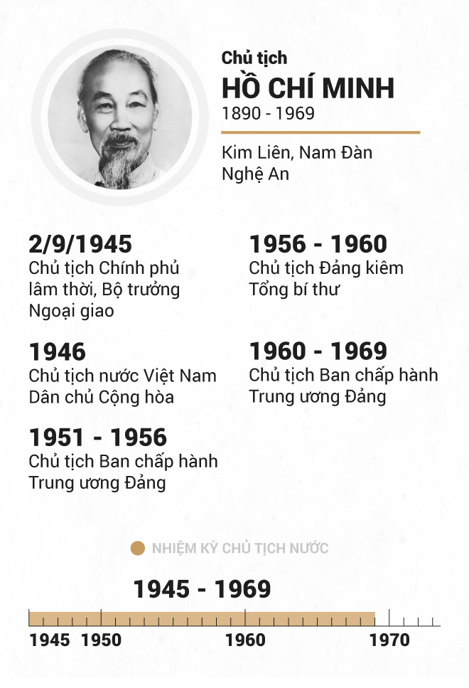 Infographic Chu tich nuoc qua cac thoi ky hinh anh 3