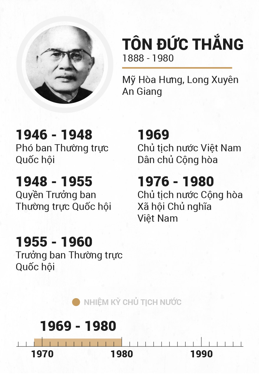Infographic Chu tich nuoc qua cac thoi ky hinh anh 5