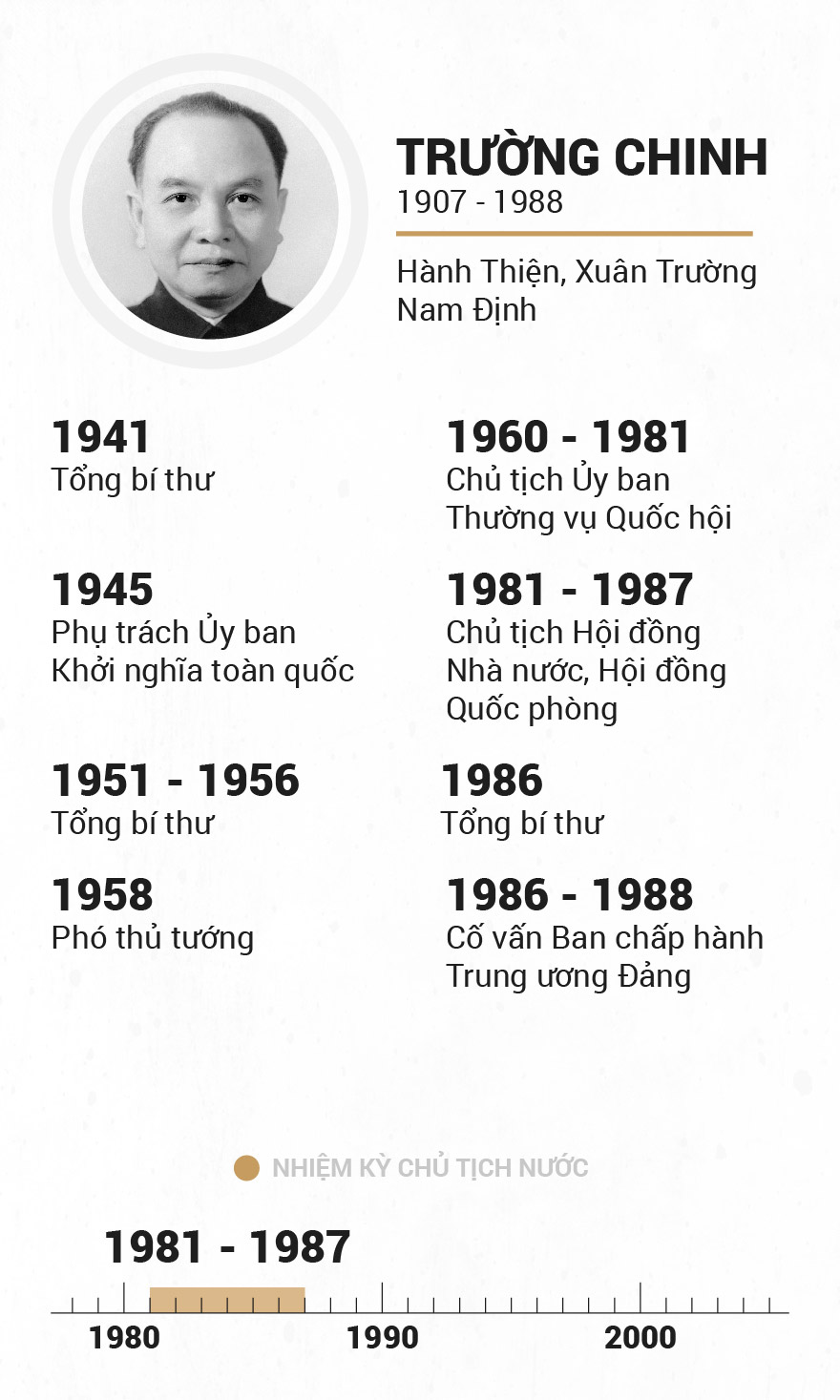 Infographic Chu tich nuoc qua cac thoi ky hinh anh 7
