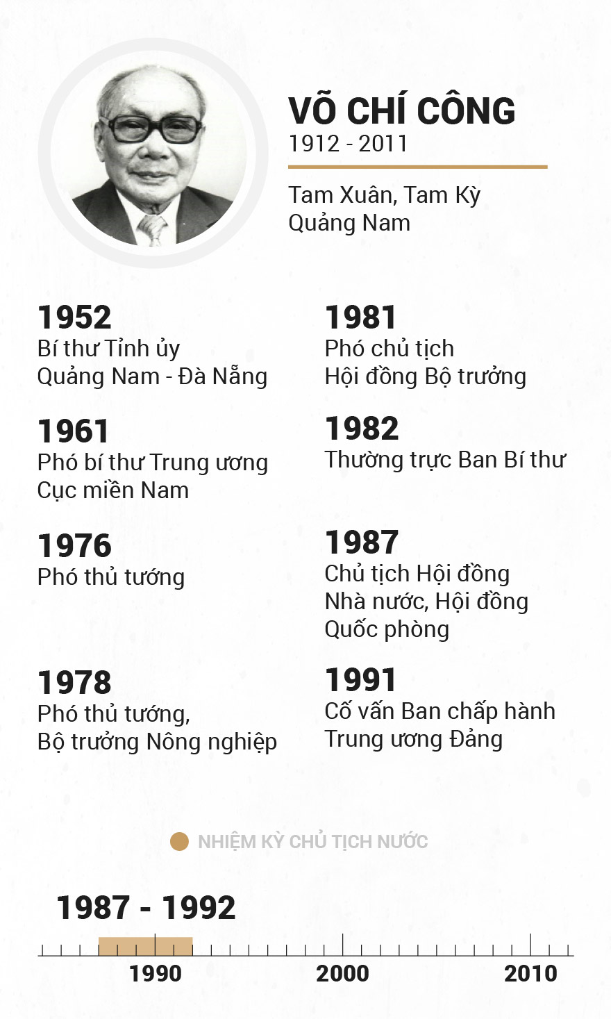 Infographic Chu tich nuoc qua cac thoi ky hinh anh 9