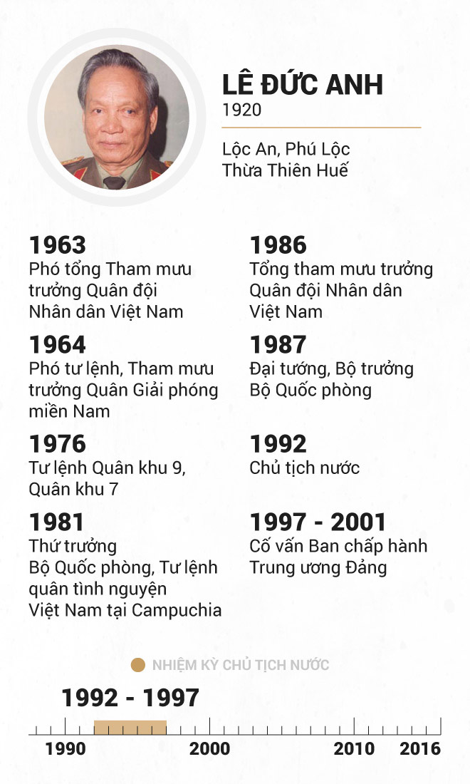 Infographic Chu tich nuoc qua cac thoi ky hinh anh 11