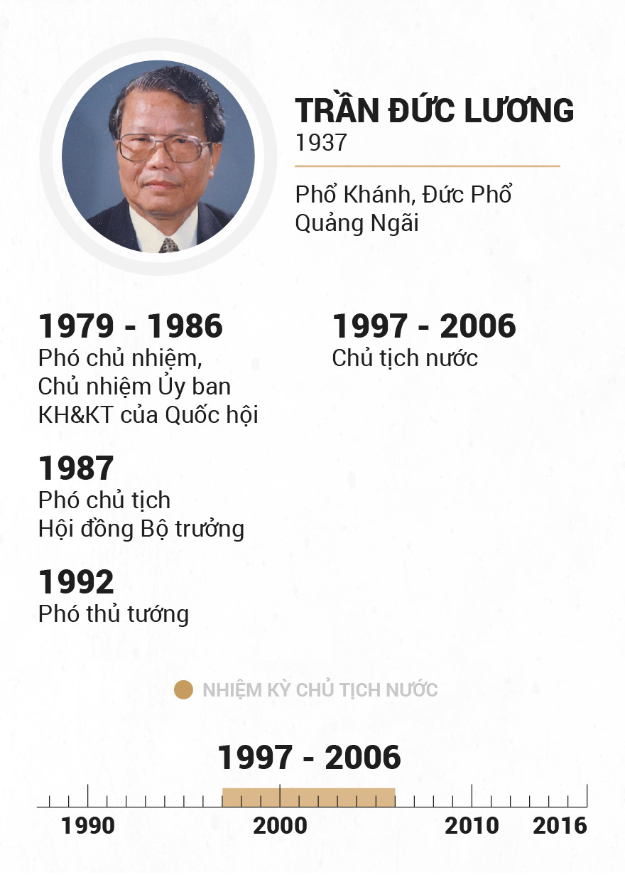 Infographic Chu tich nuoc qua cac thoi ky hinh anh 13