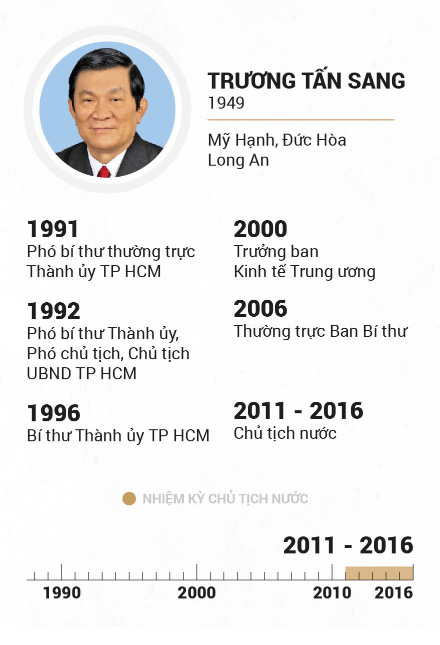 Infographic Chu tich nuoc qua cac thoi ky hinh anh 17