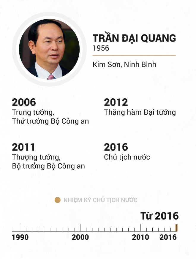 Infographic Chu tich nuoc qua cac thoi ky hinh anh 19